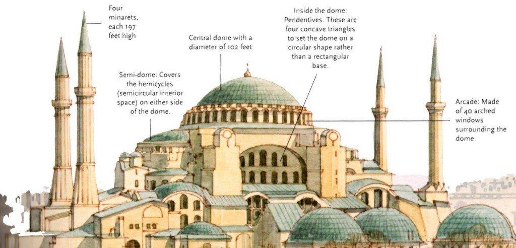 Hagia Sophia Facts